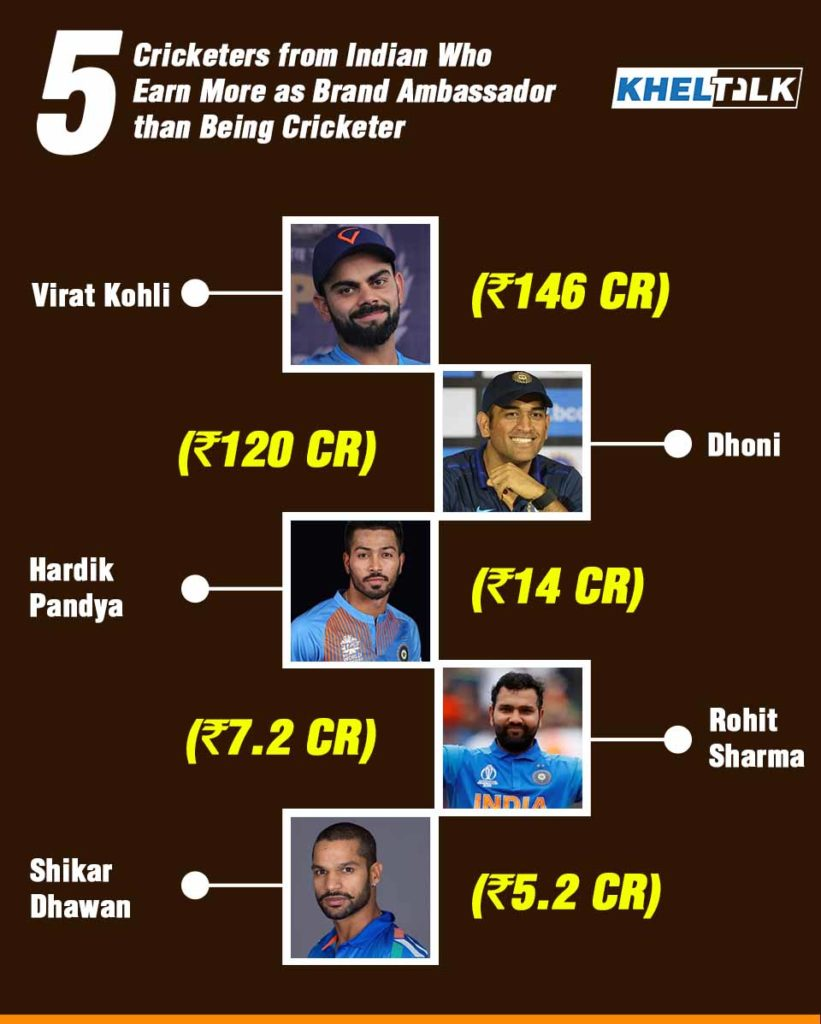 Indian Cricket Player- Info-graphic