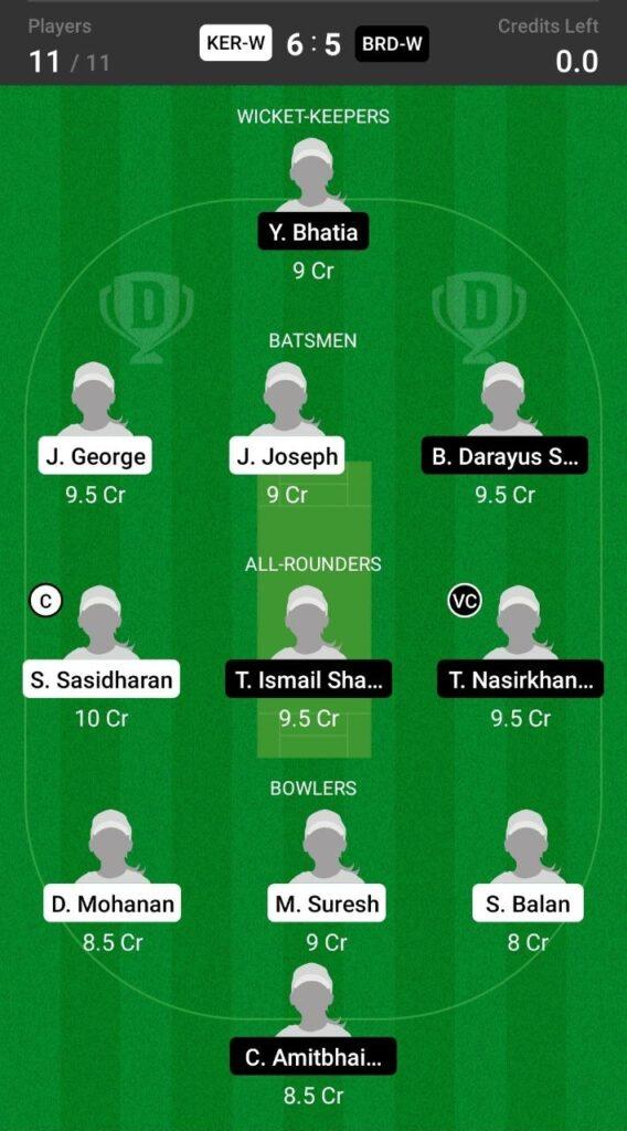 Grand League Team For Kerala vs Baroda